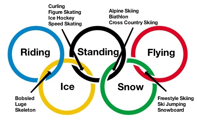 post-38065-Winter-Olympics-Venn-Diagram-m-goQe